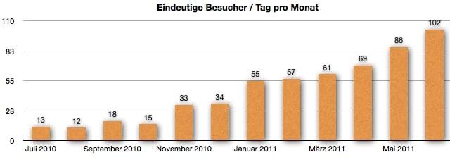 GeldSchritte.de - Entwicklungen Besucher Juni 2011