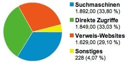 GeldSchritte.de - Besucherquellen im Juni 2011