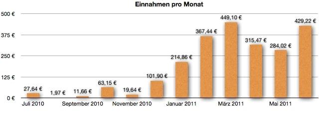 GeldSchritte.de - Einnahmen Entwicklung im Juni 2011