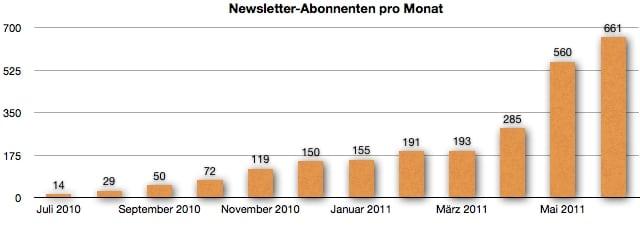 GeldSchritte.de - Newsletter-Abonnenten Entwicklung im Juni 2011