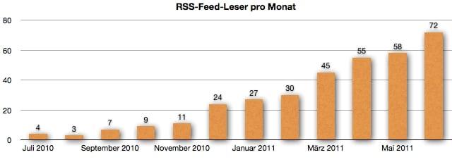 GeldSchritte.de - RSS-Feed-Leser Entwicklung im Juni 2011
