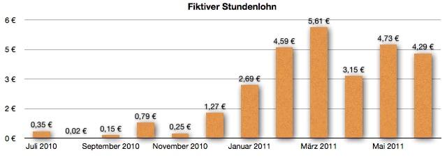 GeldSchritte.de - Fiktiver Stundenlohn Entwicklung im Juni 2011