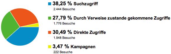 GeldSchritte.de - Entwicklung der Besucherquellen Juli 2011