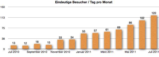 Entwicklung der absoluten eindeutigen Besucher bis Juli 2011
