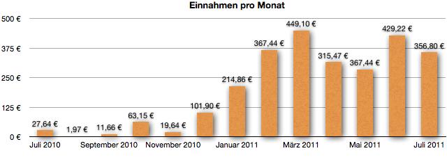 GeldSchritte.de - Entwicklung der Einnahmen Juli 2011