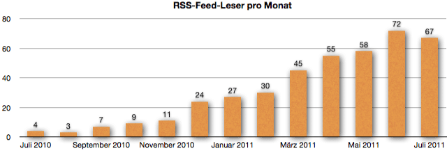 GeldSchritte.de - Entwicklung RSS-Feed-Leser Juli 2011