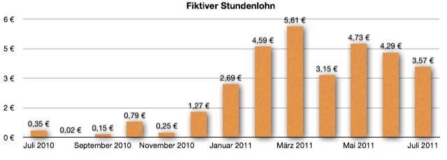 GeldSchritte.de - Entwicklung fiktiver Stundenlohn Juli 2011