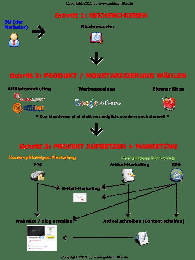 Internetmarketing - Schaubild