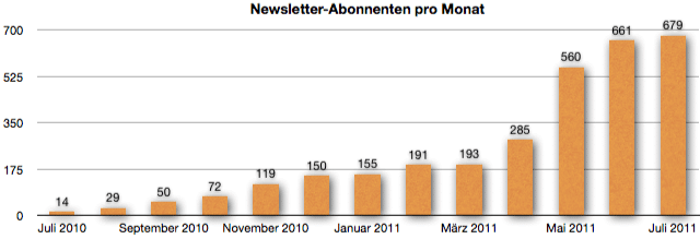 GeldSchritte.de - Entwicklung der Newsletter-Abonnenten Juli 2011