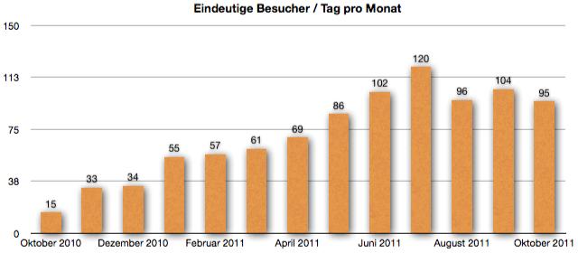 GeldSchritte.de Besucher-Entwicklung Oktober 2011