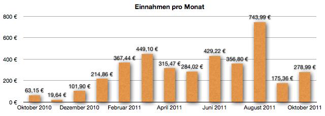 GeldSchritte Einnahmen Entwicklung Oktober 2011