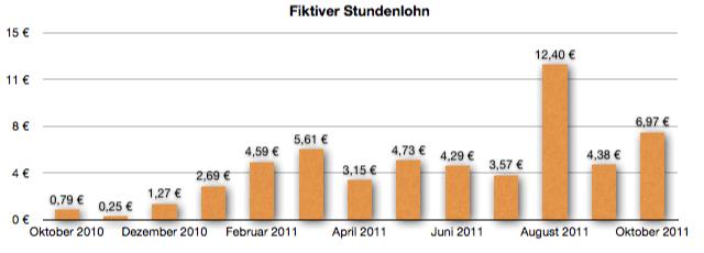 GeldSchritte Entwicklung fiktiver Stundenlohn Oktober 2011