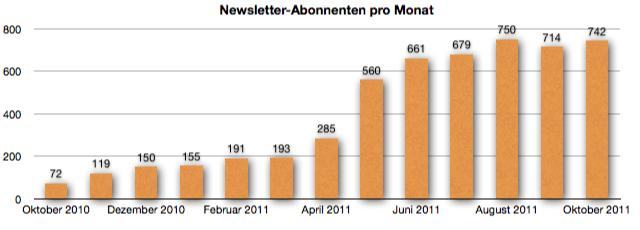 GeldSchritte Entwicklung Newsletter-Abonnenten Oktober 2011