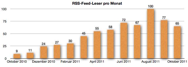 GeldSchritte RSS-Feed-Leser Entwicklung Oktober 2011