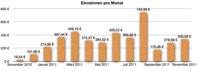 GeldSchritte - Einnahmen November 2011
