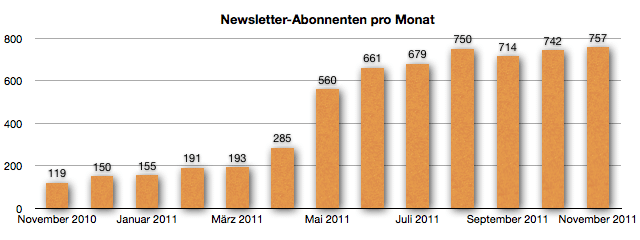 GeldSchritte - Newsletter-Abonnenten November 2011