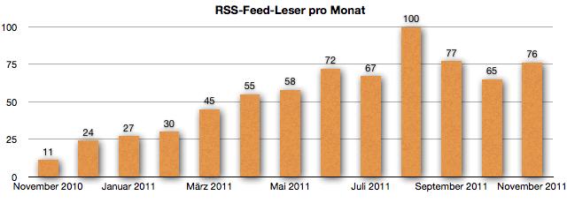 GeldSchritte - RSS-Feed-Leser November 2011