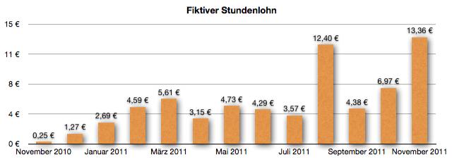 GeldSchritte - Fiktiver Stundenlohn November 2011