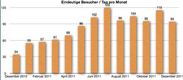 GeldSchritte.de Besucher Dezember 2011