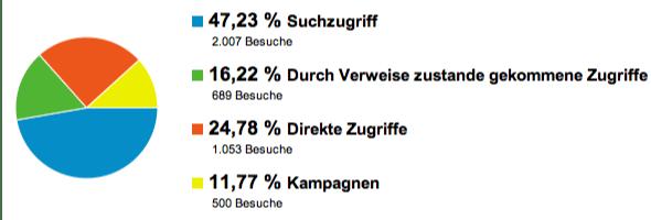 GeldSchritte.de Besucherquellen Dezember 2011