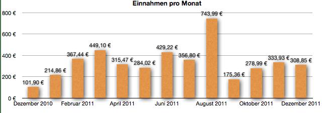 GeldSchritte.de Einnahmen Dezember 2011