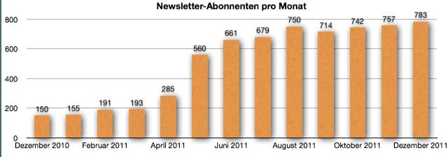GeldSchritte.de Newsletter-Abonnenten Dezember 2011