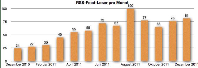 GeldSchritte.de RSS-Feed-Leser Dezember 2011