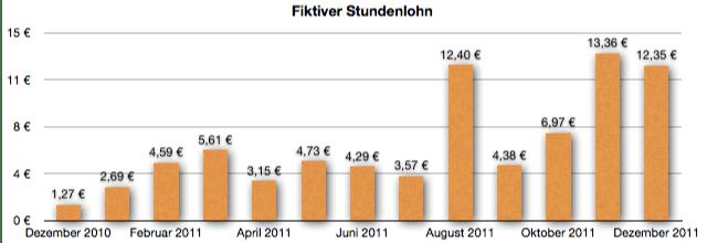 GeldSchritte.de Stundenlohn Dezember 2011