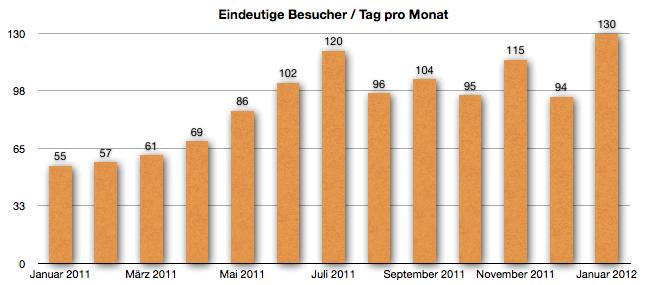 GeldSchritte - Entwicklung der Besucher bis Januar 2012