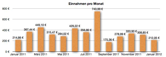 GeldSchritte - Entwicklung der Einnahmen bis Januar 2012