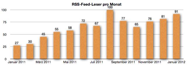 GeldSchritte - Entwicklung der Feed-Leser bis Januar 2012