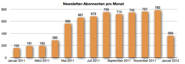 GeldSchritte - Entwicklung der Newsletter-Abonennten bis Januar 2012