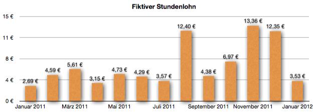 GeldSchritte - Entwicklung des fiktiven Stundenlohns bis Januar 2012