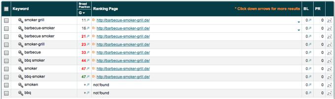 Barbecue-Smoker Grill - Market Samurai Ranking