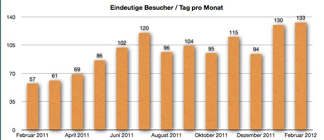 GeldSchritte Besucherentwicklung Februar 2012