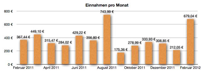 GeldSchritte Entwicklung der Einnahmen Februar 2012
