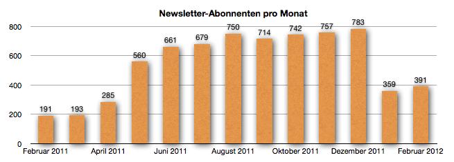 GeldSchritte Entwicklung der Newsletter-Abonnenten Februar 2012
