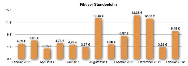 GeldSchritte fiktiver Stundenlohn Februar 2012