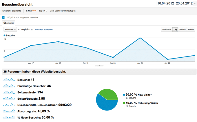 Barbecue-Smoker Grill - Woche 10 Google Analytics