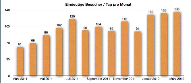 GeldSchritte Besucherentwicklung März 2012