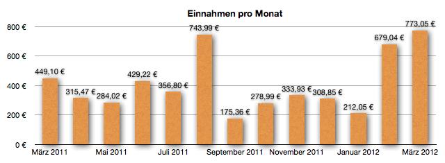GeldSchritte Einnahmeentwicklung März 2012