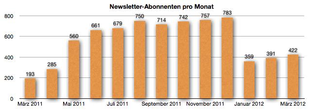 GeldSchritte Entwicklung Newsletter-Abonnenten März 2012