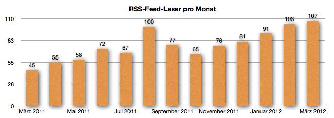 GeldSchritte Entwicklung RSS-Feed Leser März 2012