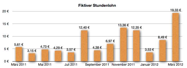 GeldSchritte fiktiver Stundenlohn März 2012