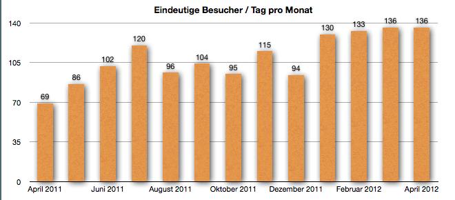 GeldSchritte.de - Entwicklung der Besucherzahlen April 2012