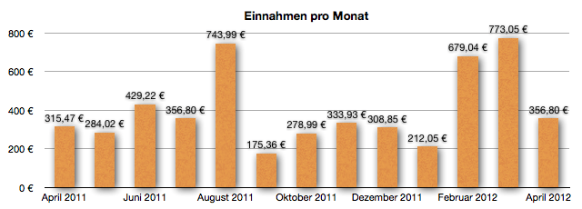 GeldSchritte.de - Entwicklung der Einnahmen April 2012