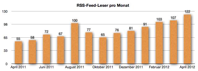 GeldSchritte.de - Entwicklung der RSS-Feed Leser April 2012