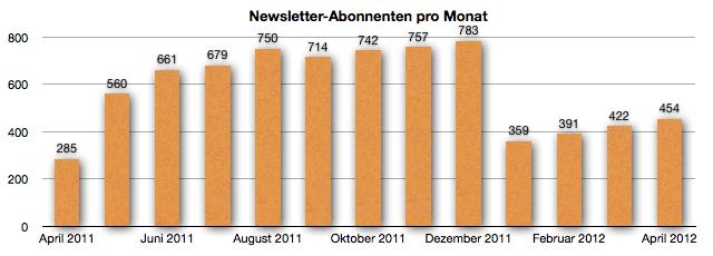 GeldSchritte.de - Entwicklung der Newsletter-Empfänger April 2012