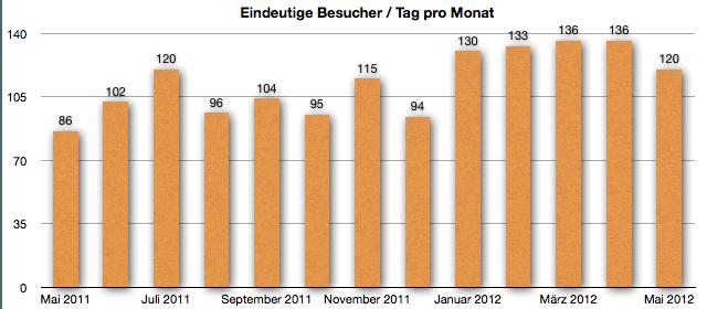 GeldSchritte Besucherentwicklung Mai 2012