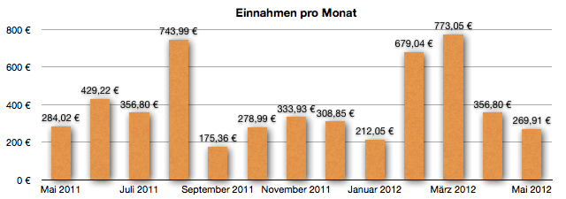 GeldSchritte Einnahmen Mai 2012
